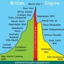 British empire