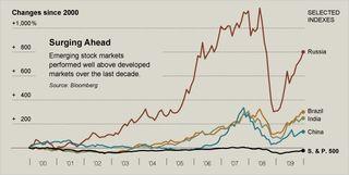 Emerging markets, nyt