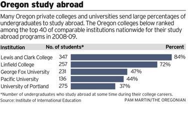 Oregon study abroad