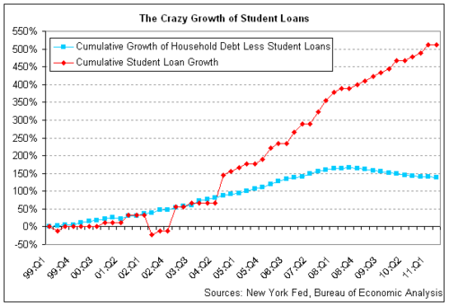 Crazy student loans
