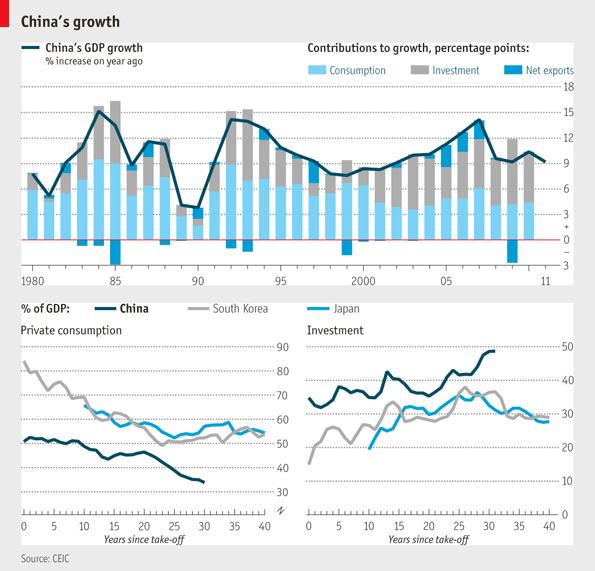 Global Strategies: Chart: China's Annual Economic Growth