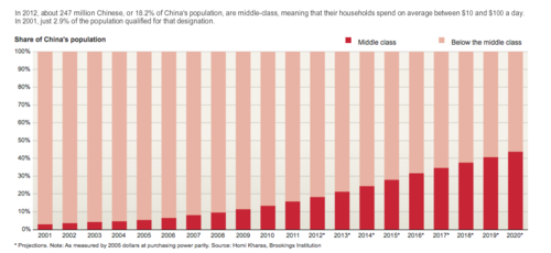 China's middle class 1