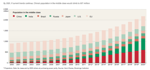 China's middle class 2