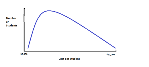Cost curve 2