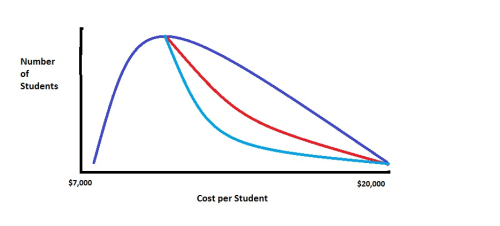 Cost curve 3