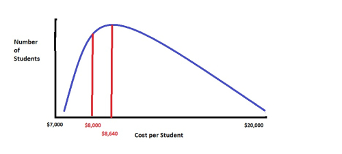 Cost curve 4