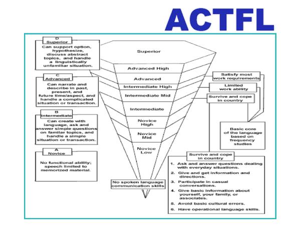 ACTFL Chart