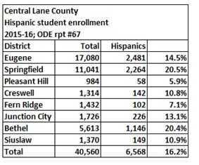 Lane county 1