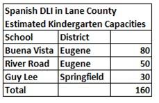 Lane county 4