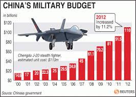 China military budget