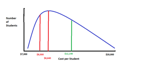 Cost curve 5