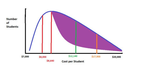 Cost curve 7