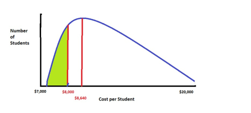 Cost curve 8