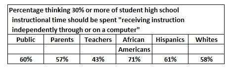 Percent online 1