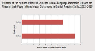 Language advantage