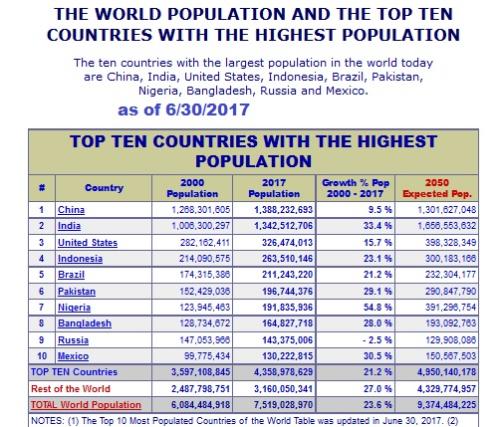 Top 10 population